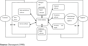 Enterprise Resource Planning System Download Scientific