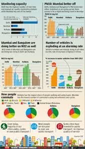 Pollution Chart Images Indias Pollution In 5 Charts India News Times Of India