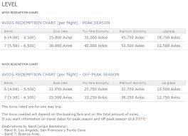 Iberia Oneworld Award Chart Best Ways To Spend Iberia Avios