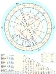 Can Someone Explain The Basics Of My Draconic Chart Or Give