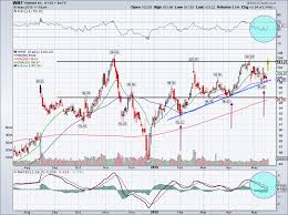 Walmart 10 Year Stock Chart Walmart Stock Can Soar To All Time Highs On Earnings Beat