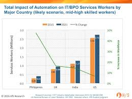 automation impact s services industry workforce to shrink albeit from a low base the uk creating 131 000 new services jobs at 16% growth 160 000 at 14% growth and the us lagging 7% expected growth