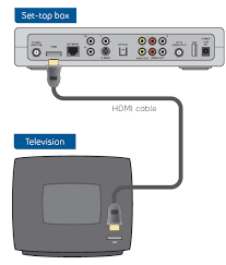 move my receiver to a new location using hdmi cable support Bell Fibe Tv Wiring Diagram coax cable direct from set top box to tv bell fibe tv installation diagram