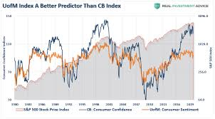 Consumer Confidence Historical Chart Ceo Confidence Plunges Consumers Wont Like What Happens