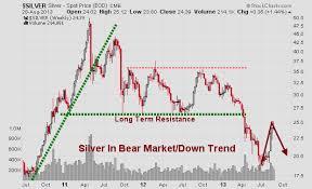 Etf Trading Strategies Etf Trading Newsletter Precious