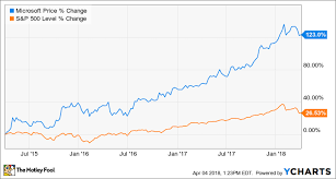 Is Microsoft Stock A Buy The Motley Fool