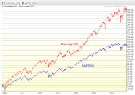 2009 Stock Market Chart The U S Stock Market Bottomed In 2008 Not March 2009 All