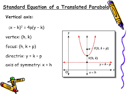 3 standard equation of a translated parabola vertical axis vertex h k focus h k p directrix y k p axis of symmetry x h x h 2 4p y