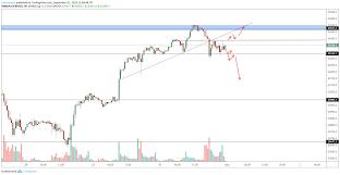 Dow Jones Us30 Analysis For Oanda Us30usd By Samlozano