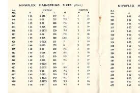 Mainspring Size Chart How To Choose The Right Mainspring Wahawatches