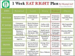 Make A Chart Of Balanced Diet Make A Chart Showing Various Food Component And Proper