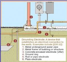 similiar inground pool bonding keywords ground pool grounding and bonding on wiring diagram for inground pool