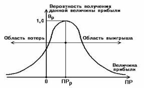 Курсовая работа Предпринимательский риск и его виды Но в общем они верно отражают общие закономерности изменения предпринимательского риска и базируются на гипотезе что прибыль как случайная величина