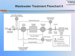 Rare Water Treatment Flowchart Processes Of Waste Water