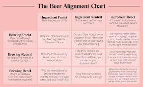 Octobers Beer Alignment Chart October