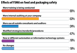 how s the fda s new food safety rule affecting how food gets packaged