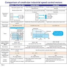 Brushless Dc Motors Bldc Motors Vs Servo Motors Vs Inverters