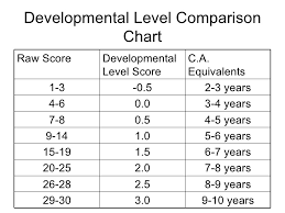 Developmental Sentence Scoring Chart Presentation 5 Quantity Magnitude And Numeration January 2