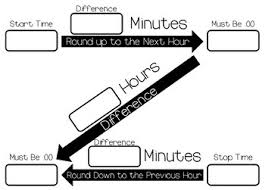 Z Time Chart Elapsed Time