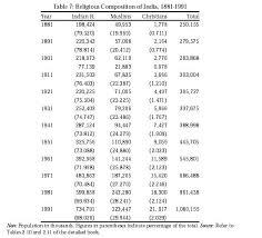 religious demography of