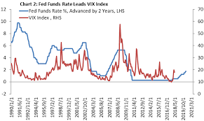 The Vix Index Will Rise And Remain Elevated Ipath S P 500