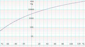 Ammonia Temperature Chart Ammonia Data Page Wikipedia