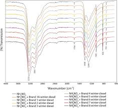 Classification Of Anfo Samples Based On Their Fuel