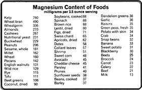 Achieving Optimal Health Through Transdermal Magnesium Therapy