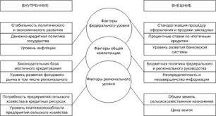 Дипломная работа Развитие земельно ипотечного кредитования в России Группы факторов влияющие на развитие системы земельно ипотечного кредитования внешние и внутренние а также факторы федерального регионального и факторы