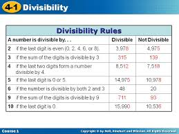 Math Divisibility Rules Chart Untitled Document