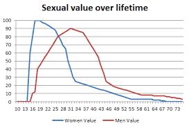 online dating market value