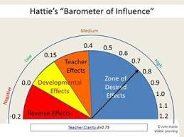 Hattie Effect Size Chart Tools Tips And Tricks Secondary Curriculum Instruction