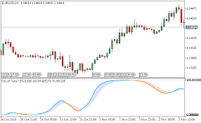Double Smoothed Stochastic Of Ratio Metatrader 5 Forex Indicator
