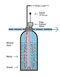 How Backwashing Filters Work Pure Water Products Llc