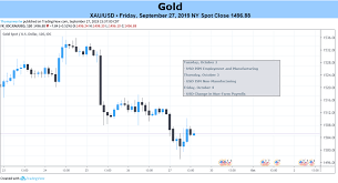 24 Hour Gold Price Chart Gold Prices May Oscillate Between Trade Wars Us Economic Data