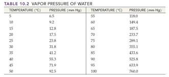 Water Vapor Pressure Chart How Do You Find Vapor Pressure Of Water At Given Temperature