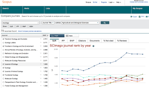 Journal Ranking Research Impact Library Resource Guides At