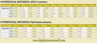 Aperture Distance Chart How To Calculate Hyperfocal Distance Free Photography Cheat