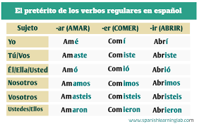 Regular And Irregular Verbs In The Past Tense In Spanish
