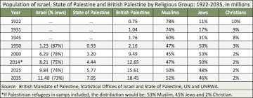 israel palestine conflict timeline israeli palestinian population growth and its impact on peace passblue