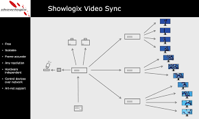 showlogix has introduced a multi display video player showlogix has introduced a multi display video player synchronizer
