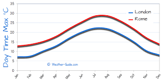 Rome And London Weather Comparison