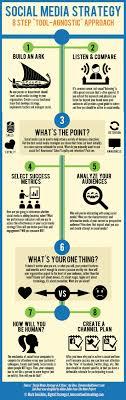 Social Media Marketing Plan Social Media Marketing Strategy Complete Guide 21