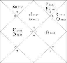Trump Rising Donald Trump Vedic Horoscope Star World News