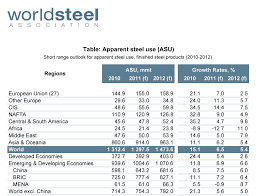 Current Price Current Price Per Pound Of Steel