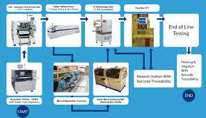 Smart Pcb Designs Pune Maharashtra Pcb Assembly Smd Through Hole Thuse Elektronics P Ltd