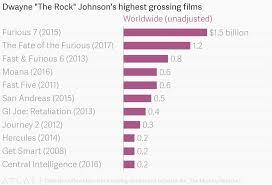 Movie Charts 2016