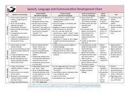 Asha Language Development Chart Pin By Waarda Mohamed On Medical Professionalism Speech