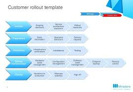 rollout strategy template. Project Rollout Plan Template modclothingco