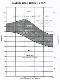 Nace Caustic Soda Service Chart 9 Download Scientific